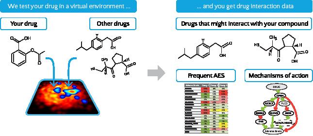 prediction of potential drug interaction | anaxomics biotech sl, Skeleton