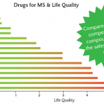 Comparison between Life Quality (LQ) scores